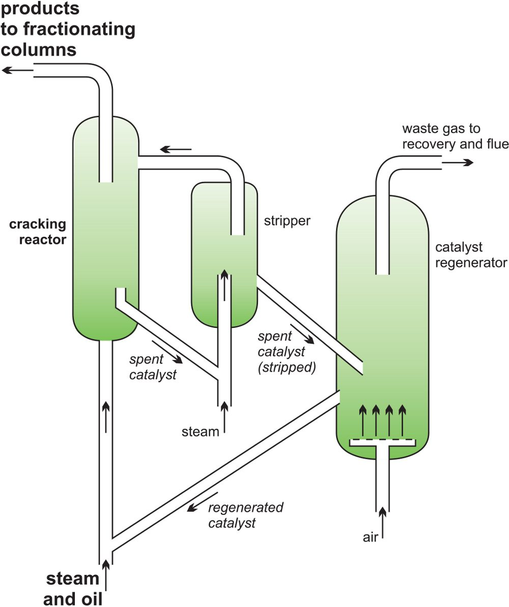 Cracking And Related Refinery Processes Simple Steam Engine Besides Diagram On Catalytic