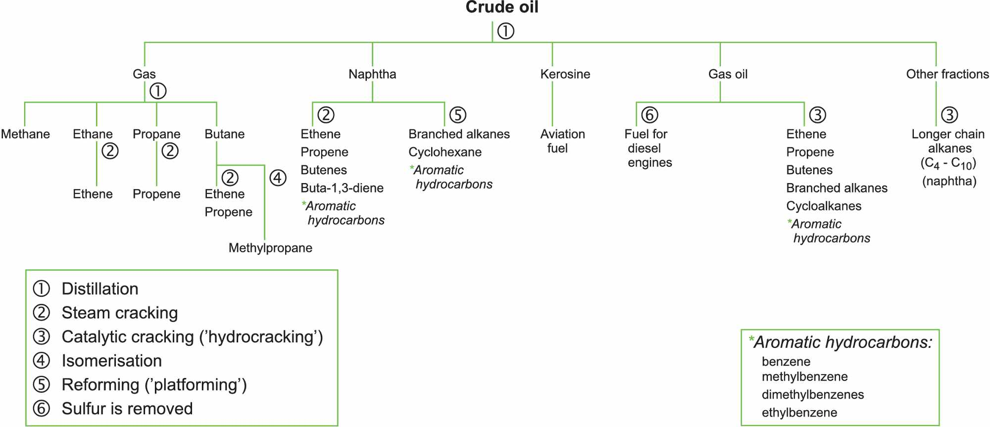 Cracking and related refinery processes