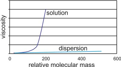 barrier value of polymers