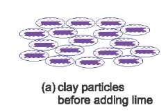 A sketch diagram showing separate clay particles surrounded by water allowing them to be aligned and slide easily over each other.