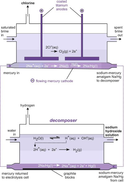 A diagram illustrating the mercury cell and decomposer.