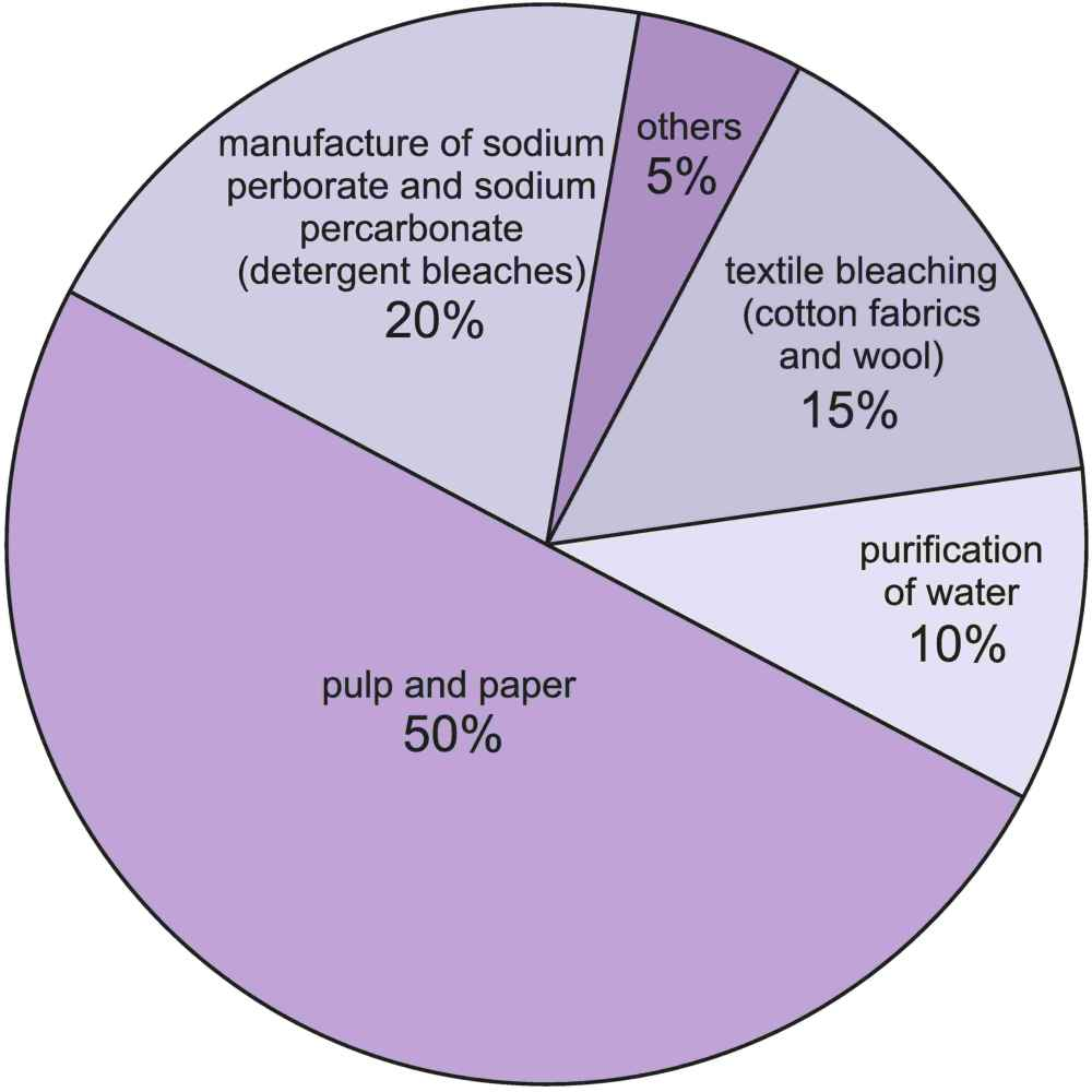 Hydrogen peroxide a pie chart showing he uses of hydrogen peroxide he largest being as a bleach ccuart Choice Image