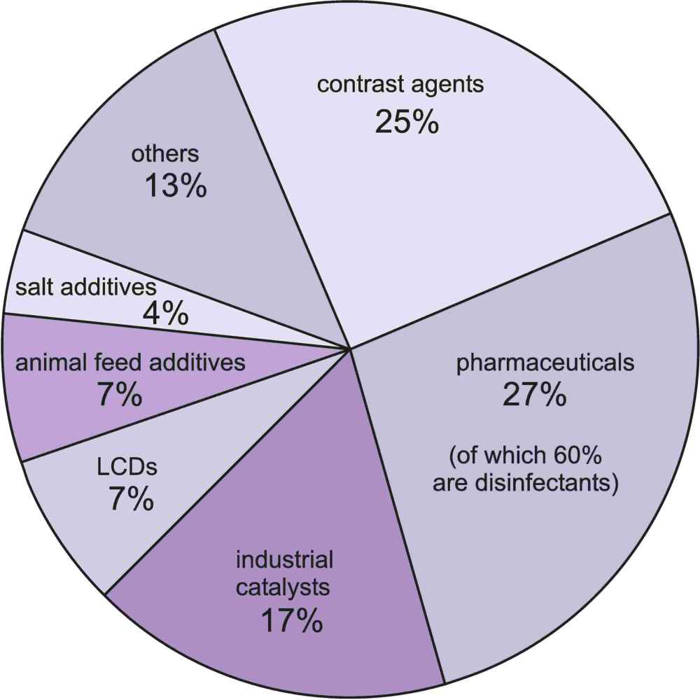 A pie chart showing the uses of iodine, the most important being in he manufacture of pharmaceuticals, disinfectants and anticeptics and as contrast agents in medical x-ray imaging