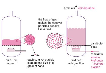 Poly Chloroethene Polyvinyl Chloride