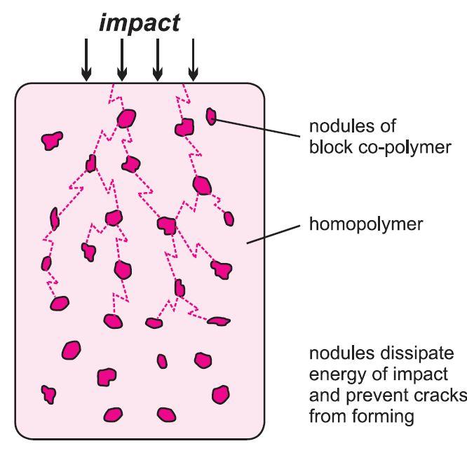 Poly(propene) (Polypropylene)