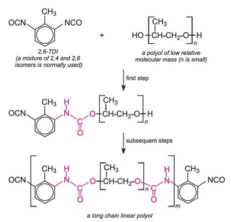 Polyurethane Physical Properties