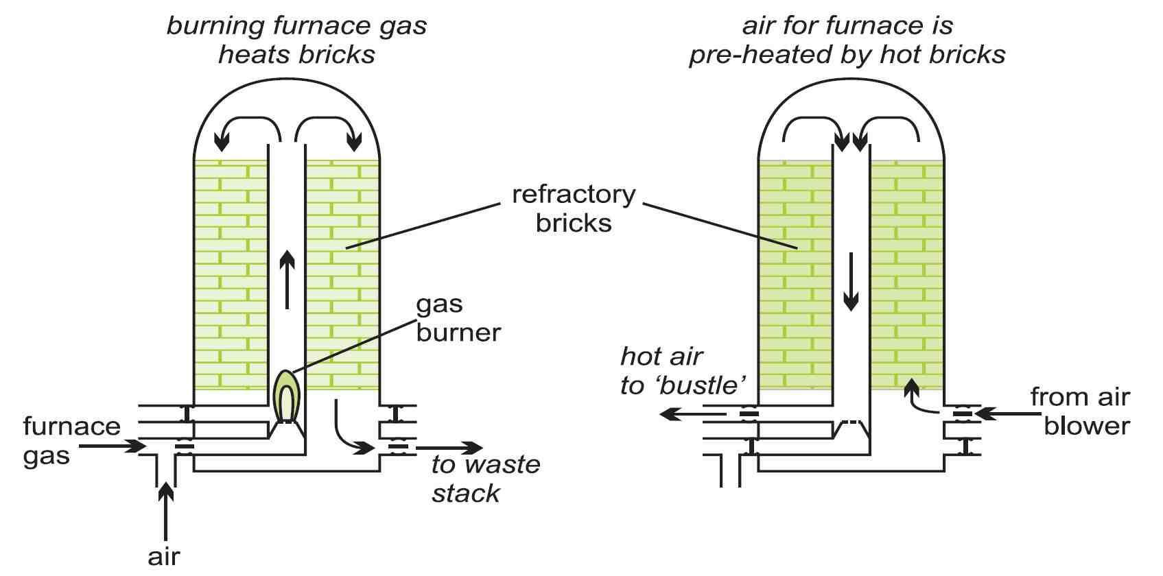 Iron Gas Burner Schematic