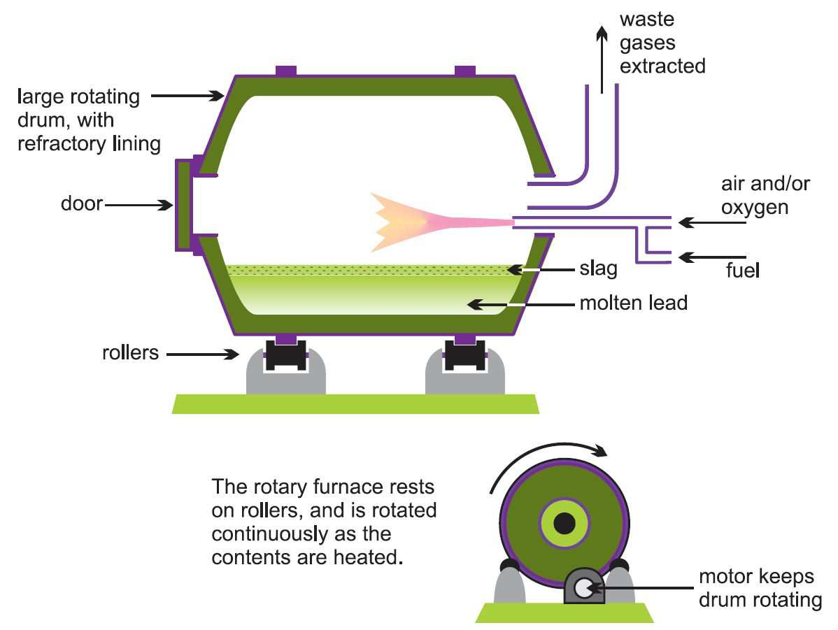 Lead melting point