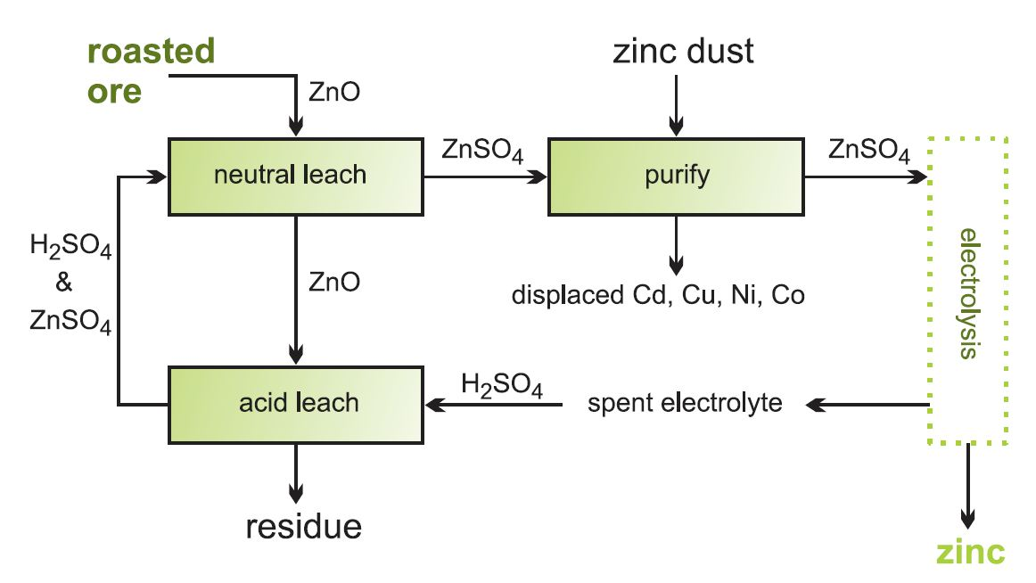 Zinc a flow diagram showing the stages in the leaching of zinc oxide ccuart Images