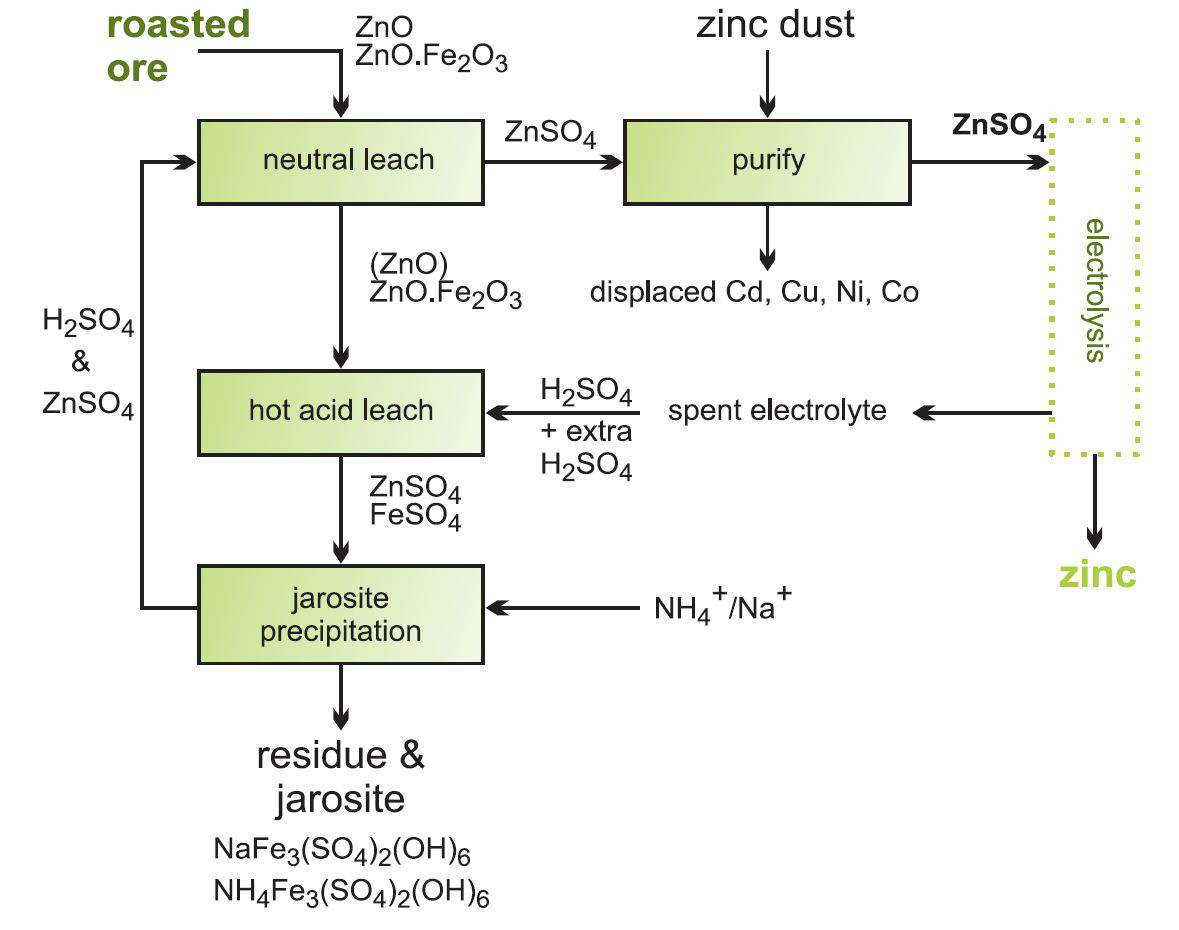 Zinc flow diagram showing the stages in recovering zinc oxide from zinc ferrite ccuart