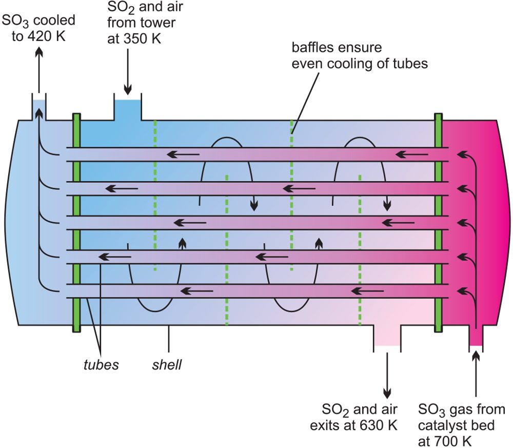 Sulfuric Acid E Waste Block Diagram A Line Illustrating Heat Exchanger Used In The Manufacture Of Sulfur Dioxide