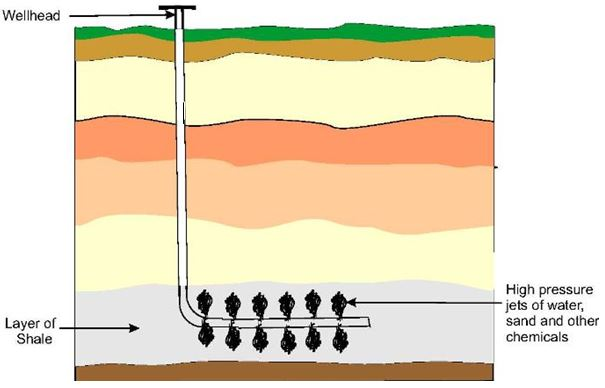 Extracting Crude Oil And Natural Gas