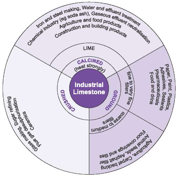 A diagram showing that the principal uses of limestone and lime are in the construction industry, in cement making, in industry and the environment and in agriculture.