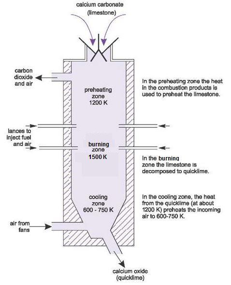 Manufacture Of Calcium Oxide Quicklime