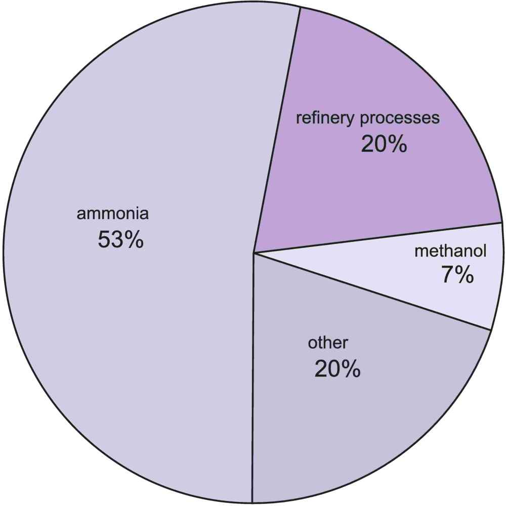 A pie chart illustrating the uses of hydrogen, the largst one being in the manufacture of ammonia for fertilizers