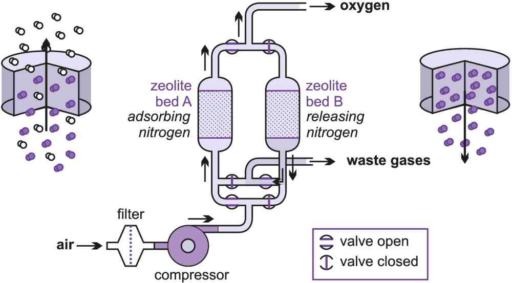 A diagram showing the purification of oxygen using pressure swing adsorption