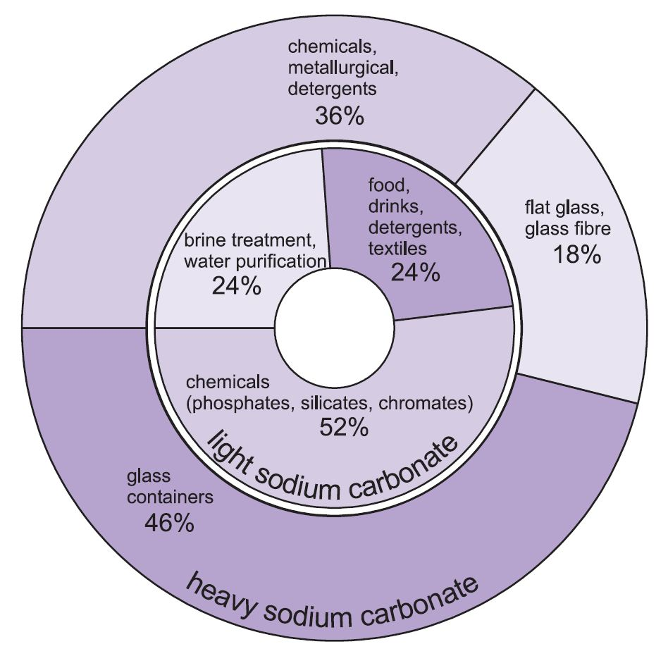 A pie chart showing myriad uses of both light and heavy sodium carbonate